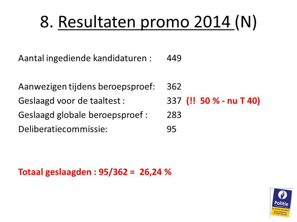 Aantal ingediende kandidaturen : 449 Aanwezigen tijdens beroepsproef:362 Geslaagd voor de taaltest : 337 (!! 50 % - nu T 40) Geslaagd globale beroepsp