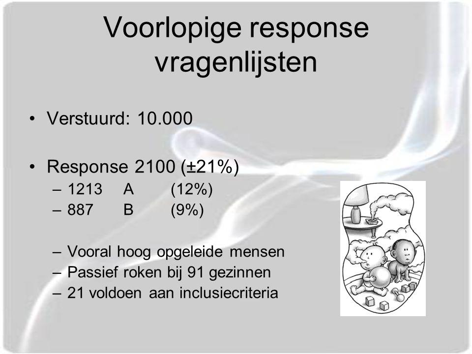 Voorlopige response vragenlijsten Verstuurd: 10.000 Response 2100 (±21%) –1213 A(12%) –887 B(9%) –Vooral hoog opgeleide mensen –Passief roken bij 91 gezinnen –21 voldoen aan inclusiecriteria