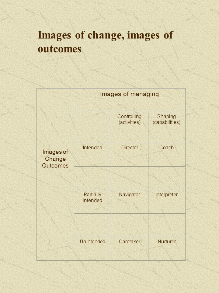Images of Change Outcomes Images of managing Controlling (activities) Shaping (capabilities) IntendedDirectorCoach Partially intended NavigatorInterpreter UnintendedCaretakerNurturer Images of change, images of outcomes