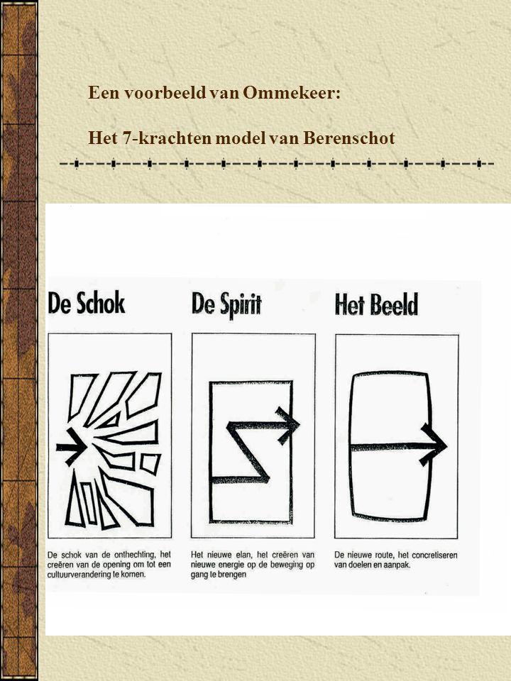 Een voorbeeld van Ommekeer: Het 7-krachten model van Berenschot