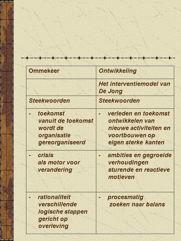 OmmekeerOntwikkeling Het interventiemodel van De Jong Steekwoorden -toekomst vanuit de toekomst wordt de organisatie gereorganiseerd -verleden en toek