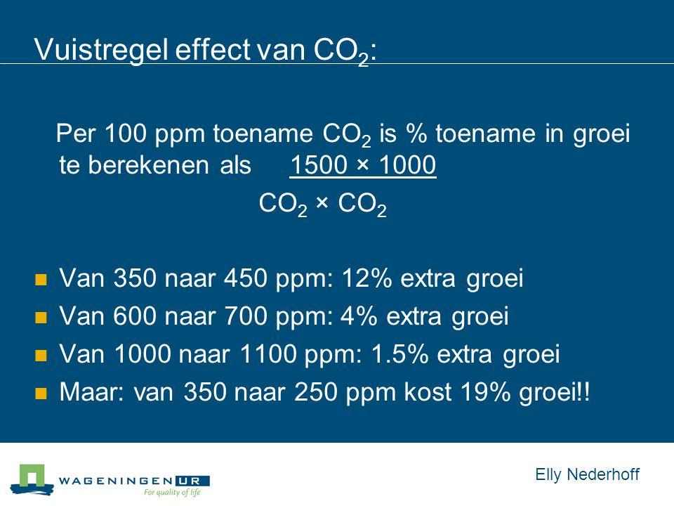 Vuistregel effect van CO 2 : Per 100 ppm toename CO 2 is % toename in groei te berekenen als 1500 × 1000 CO 2 × CO 2 Van 350 naar 450 ppm: 12% extra groei Van 600 naar 700 ppm: 4% extra groei Van 1000 naar 1100 ppm: 1.5% extra groei Maar: van 350 naar 250 ppm kost 19% groei!.