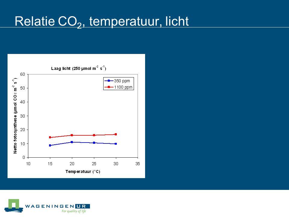 Relatie CO 2, temperatuur, licht