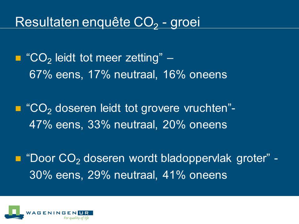 Resultaten enquête CO 2 - groei CO 2 leidt tot meer zetting – 67% eens, 17% neutraal, 16% oneens CO 2 doseren leidt tot grovere vruchten - 47% eens, 33% neutraal, 20% oneens Door CO 2 doseren wordt bladoppervlak groter - 30% eens, 29% neutraal, 41% oneens
