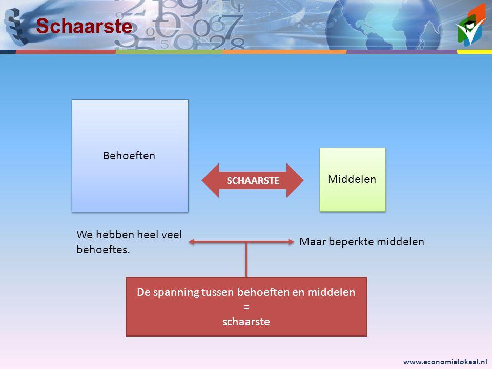 www.economielokaal.nl Schaarste Behoeften Middelen SCHAARSTE We hebben heel veel behoeftes. Maar beperkte middelen De spanning tussen behoeften en mid