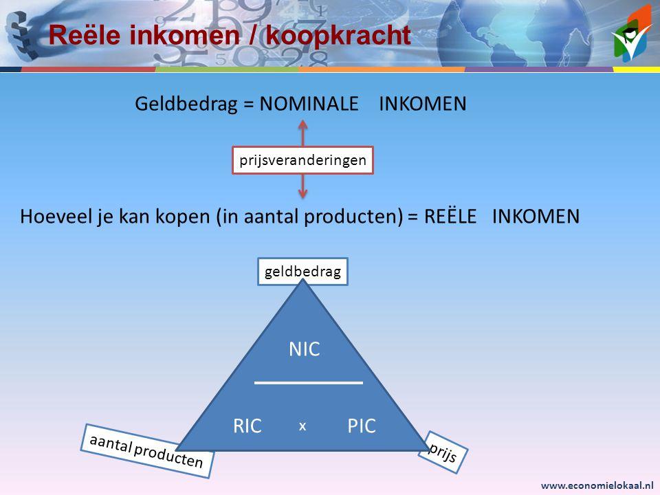 www.economielokaal.nl geldbedrag Rekenen met RIC,NIC en PIC RIC NIC PIC x prijs aantal producten Voorbeeld 1: Je krijgt 1,5% meer salaris Terwijl de prijzen met 2,2% stijgen Hoeveel procent verandert je koopkracht.