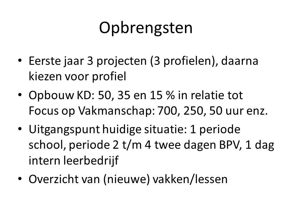 Opbrengsten Eerste jaar 3 projecten (3 profielen), daarna kiezen voor profiel Opbouw KD: 50, 35 en 15 % in relatie tot Focus op Vakmanschap: 700, 250,