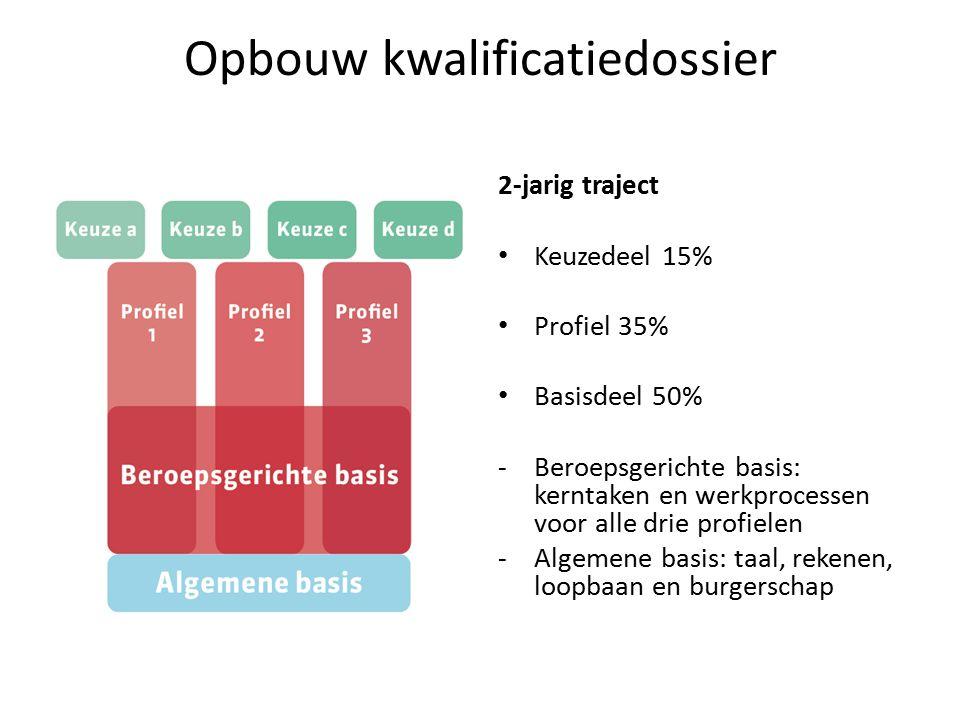 Opbouw kwalificatiedossier 2-jarig traject Keuzedeel 15% Profiel 35% Basisdeel 50% -Beroepsgerichte basis: kerntaken en werkprocessen voor alle drie p