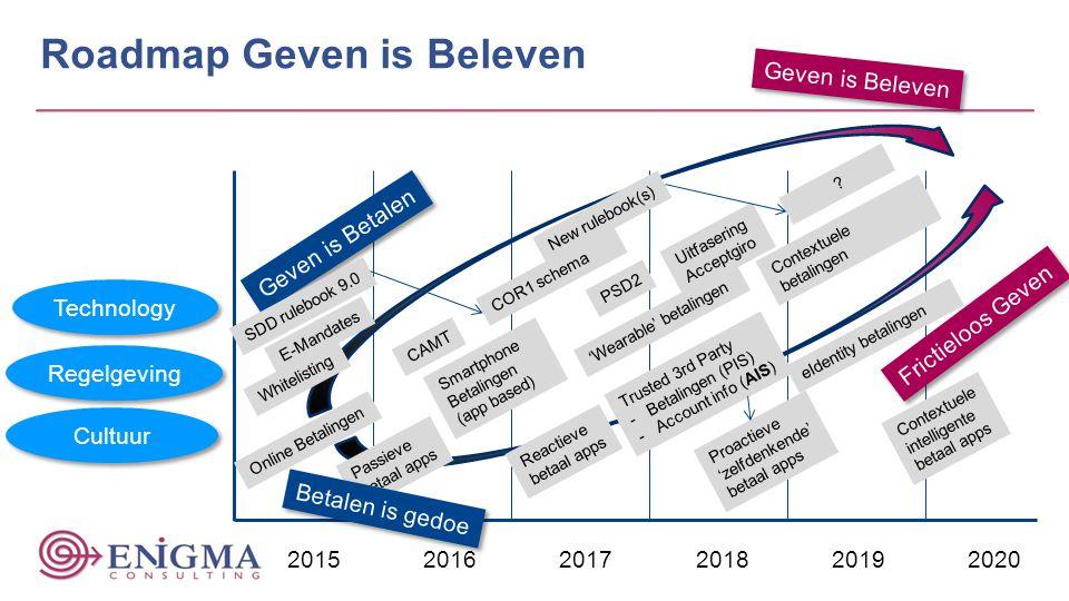 Roadmap Geven is Beleven 20152016 2017201820192020 Geven is Beleven Geven is Betalen Frictieloos Geven Smartphone Betalingen (app based) Trusted 3rd P