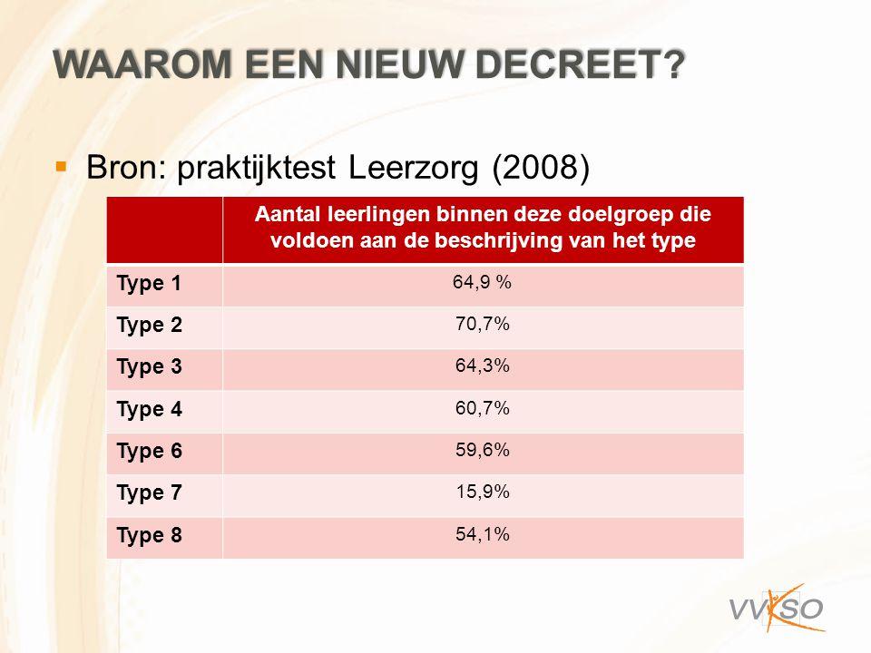 WAAROM EEN NIEUW DECREET?  Bron: praktijktest Leerzorg (2008) Aantal leerlingen binnen deze doelgroep die voldoen aan de beschrijving van het type Ty
