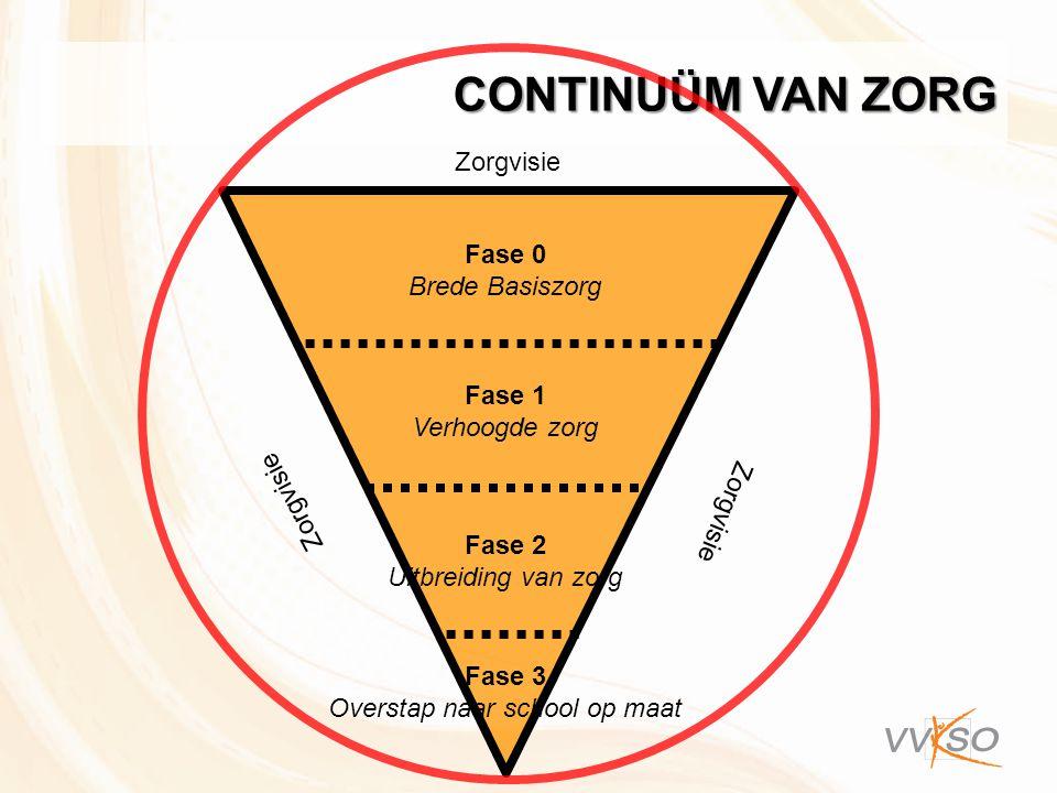 Fase 0 Brede Basiszorg Fase 1 Verhoogde zorg Fase 2 Uitbreiding van zorg Fase 3 Overstap naar school op maat Zorgvisie CONTINUÜM VAN ZORG Zorgvisie