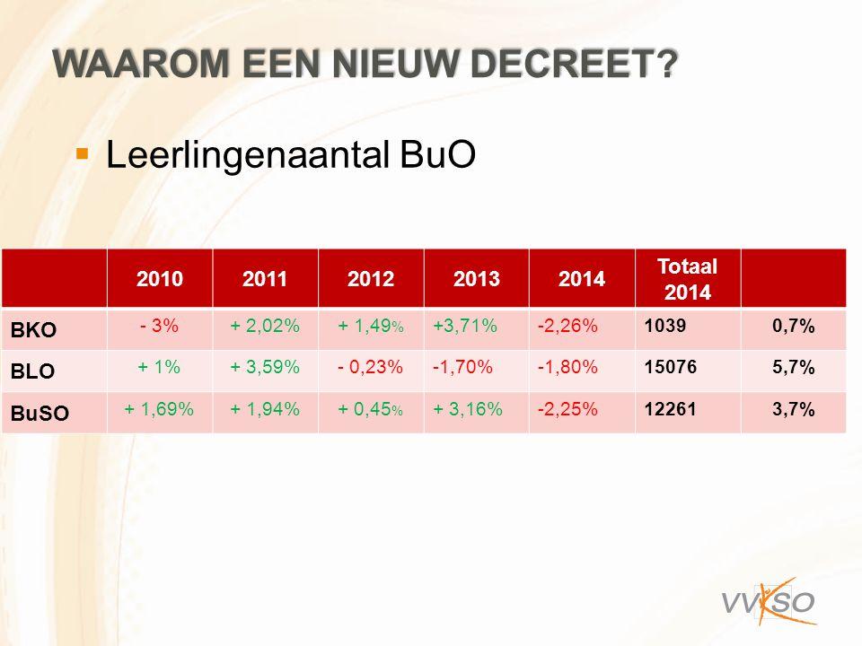  Leerlingenaantal BuO WAAROM EEN NIEUW DECREET? 20102011201220132014 Totaal 2014 BKO - 3%+ 2,02%+ 1,49 % +3,71%-2,26%10390,7% BLO + 1%+ 3,59%- 0,23%-