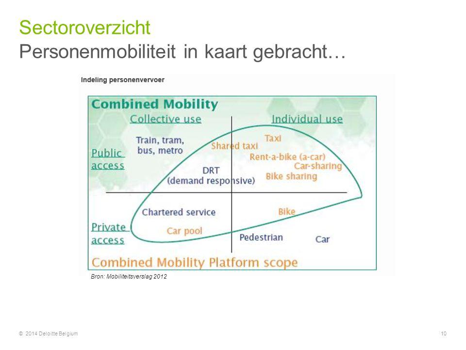 Personenmobiliteit in kaart gebracht… Sectoroverzicht © 2014 Deloitte Belgium10 Bron: Mobiliteitsverslag 2012