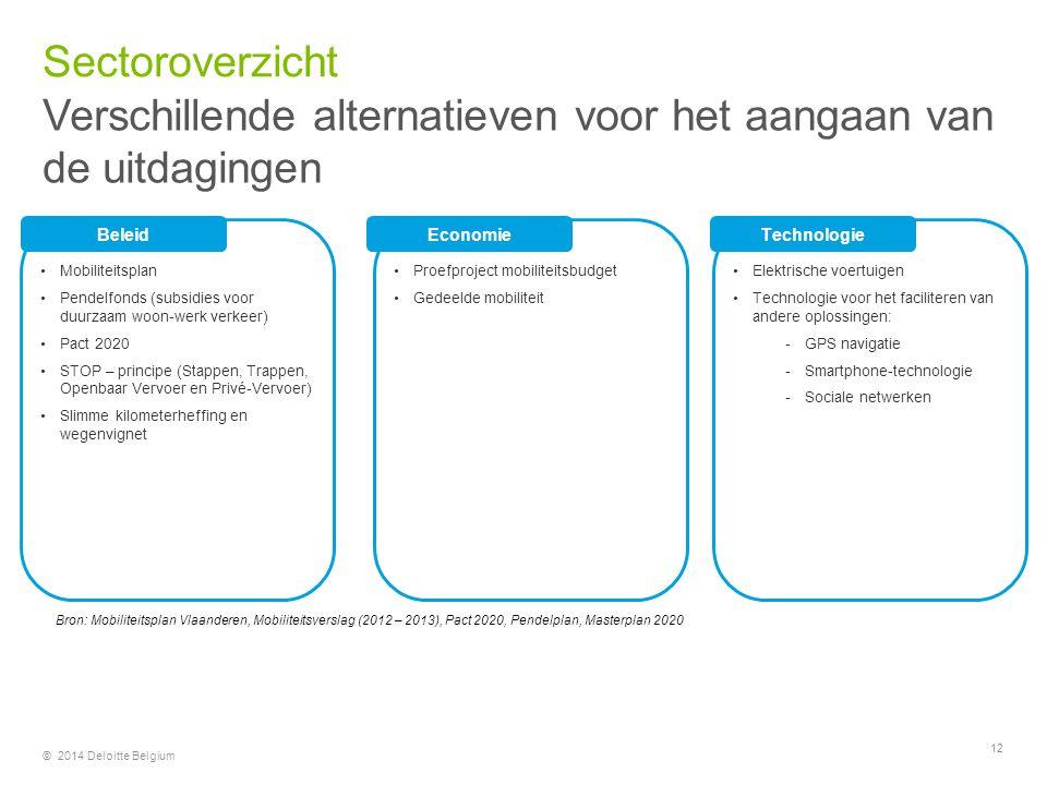 Verschillende alternatieven voor het aangaan van de uitdagingen Sectoroverzicht © 2014 Deloitte Belgium 12 BeleidTechnologieEconomie Mobiliteitsplan P
