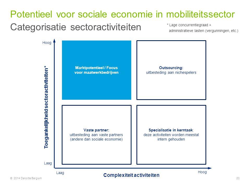 Potentieel voor sociale economie in mobiliteitssector Categorisatie sectoractiviteiten 20© 2014 Deloitte Belgium Marktpotentieel / Focus voor maatwerk