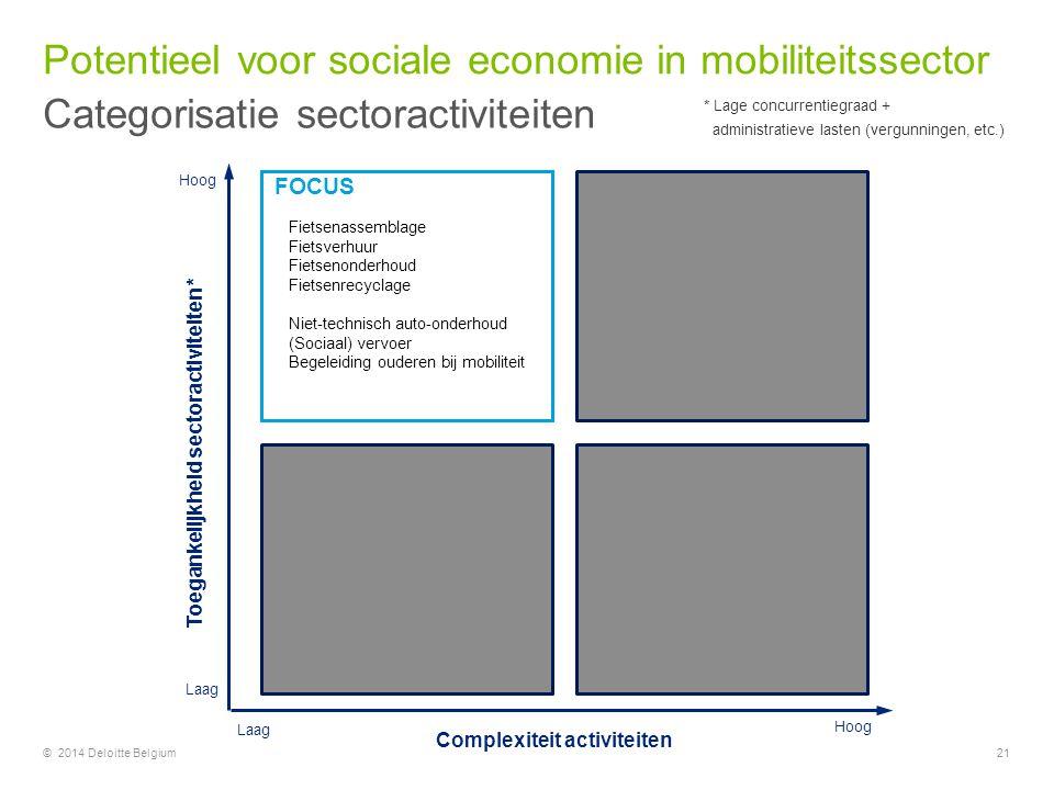 Potentieel voor sociale economie in mobiliteitssector Categorisatie sectoractiviteiten 21© 2014 Deloitte Belgium FOCUS Toegankelijkheid sectoractivite