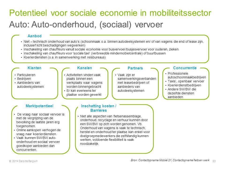 Kanalen Marktpotentieel Concurrentie Partners Klanten Inschatting kosten / Barrières Particulieren Bedrijven Aanbieders van autodeelsystemen Activitei