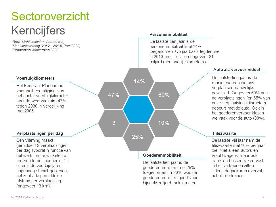 Kerncijfers Sectoroverzicht © 2014 Deloitte Belgium4 De laatste tien jaar is de personenmobiliteit met 14% toegenomen. Op jaarbasis legden we in 2010