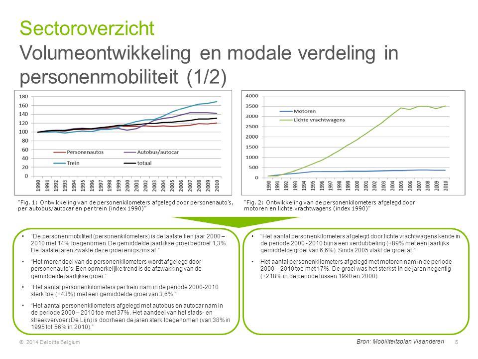 """Volumeontwikkeling en modale verdeling in personenmobiliteit (1/2) Sectoroverzicht © 2014 Deloitte Belgium5 """"Fig. 2: Ontwikkeling van de personenkilom"""