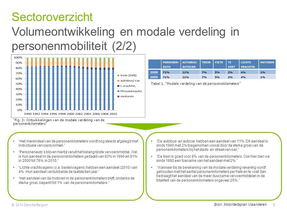 """Volumeontwikkeling en modale verdeling in personenmobiliteit (2/2) Sectoroverzicht © 2014 Deloitte Belgium6 """"Fig. 3: Ontwikkelingen van de modale verd"""