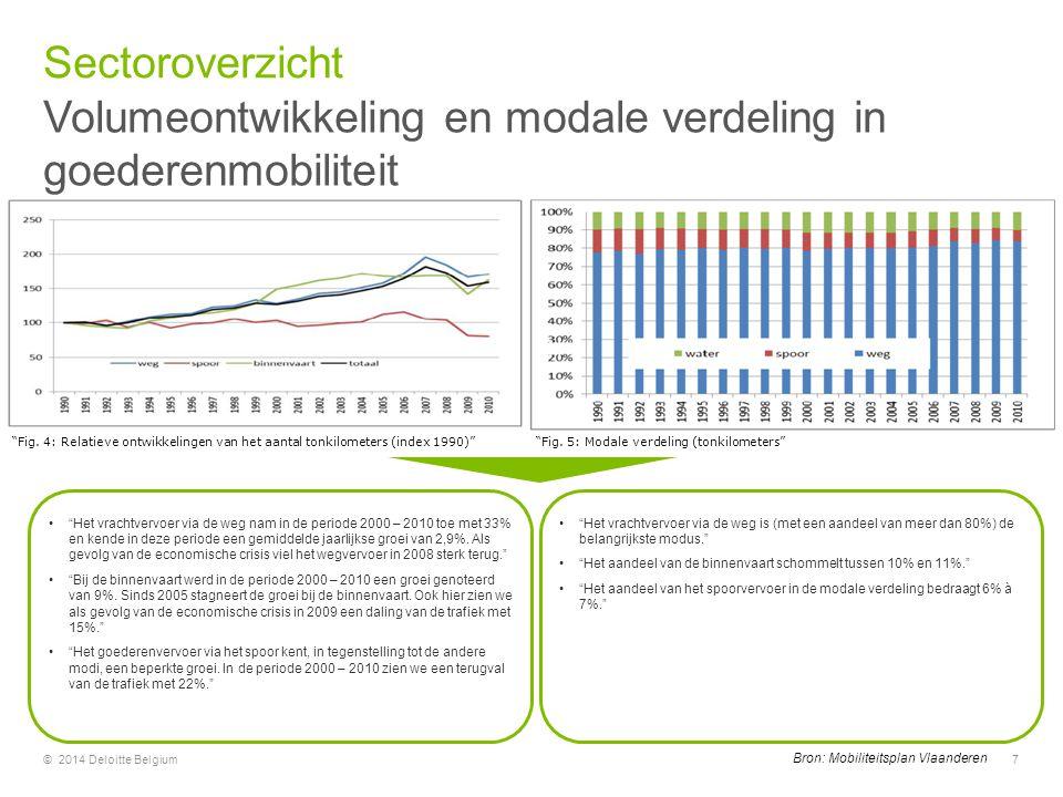"""Volumeontwikkeling en modale verdeling in goederenmobiliteit Sectoroverzicht © 2014 Deloitte Belgium7 """"Fig. 4: Relatieve ontwikkelingen van het aantal"""