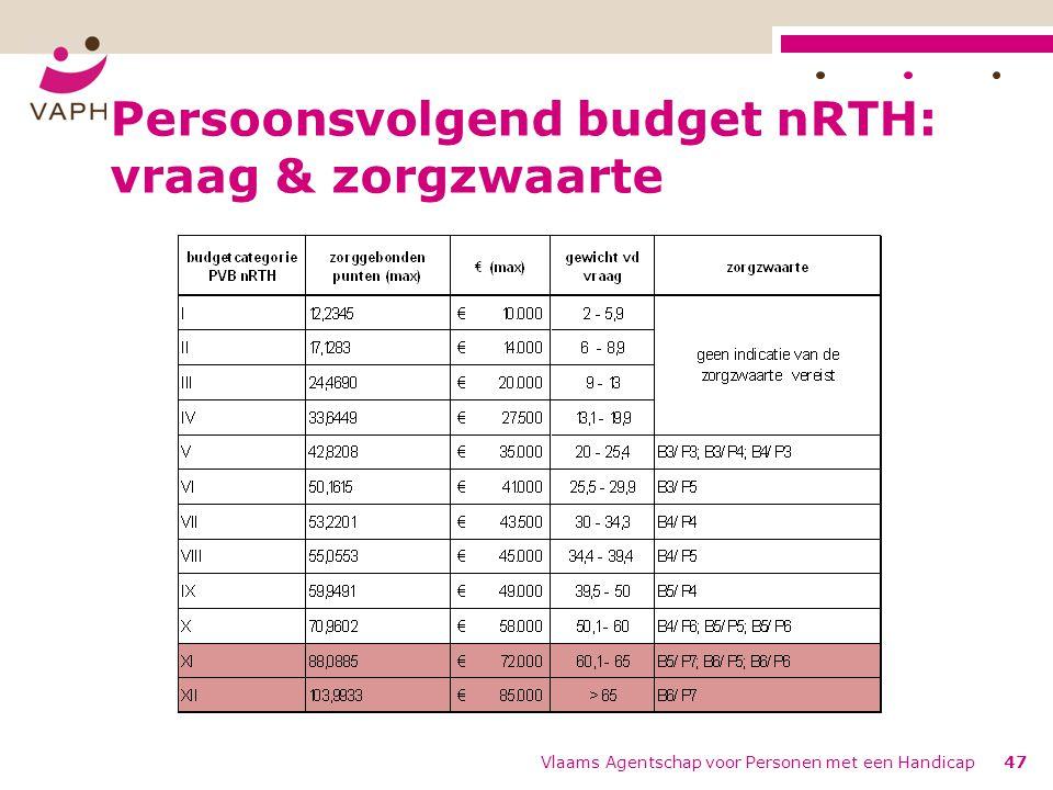 Persoonsvolgend budget nRTH: vraag & zorgzwaarte Vlaams Agentschap voor Personen met een Handicap47