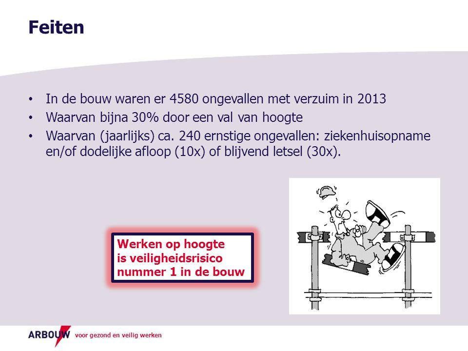 voor gezond en veilig werken In de bouw waren er 4580 ongevallen met verzuim in 2013 Waarvan bijna 30% door een val van hoogte Waarvan (jaarlijks) ca.