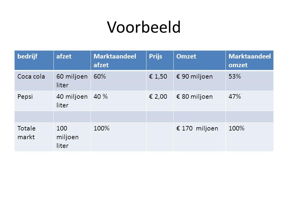 Voorbeeld bedrijfafzetMarktaandeel afzet PrijsOmzetMarktaandeel omzet Coca cola60 miljoen liter 60%€ 1,50€ 90 miljoen53% Pepsi40 miljoen liter 40 %€ 2