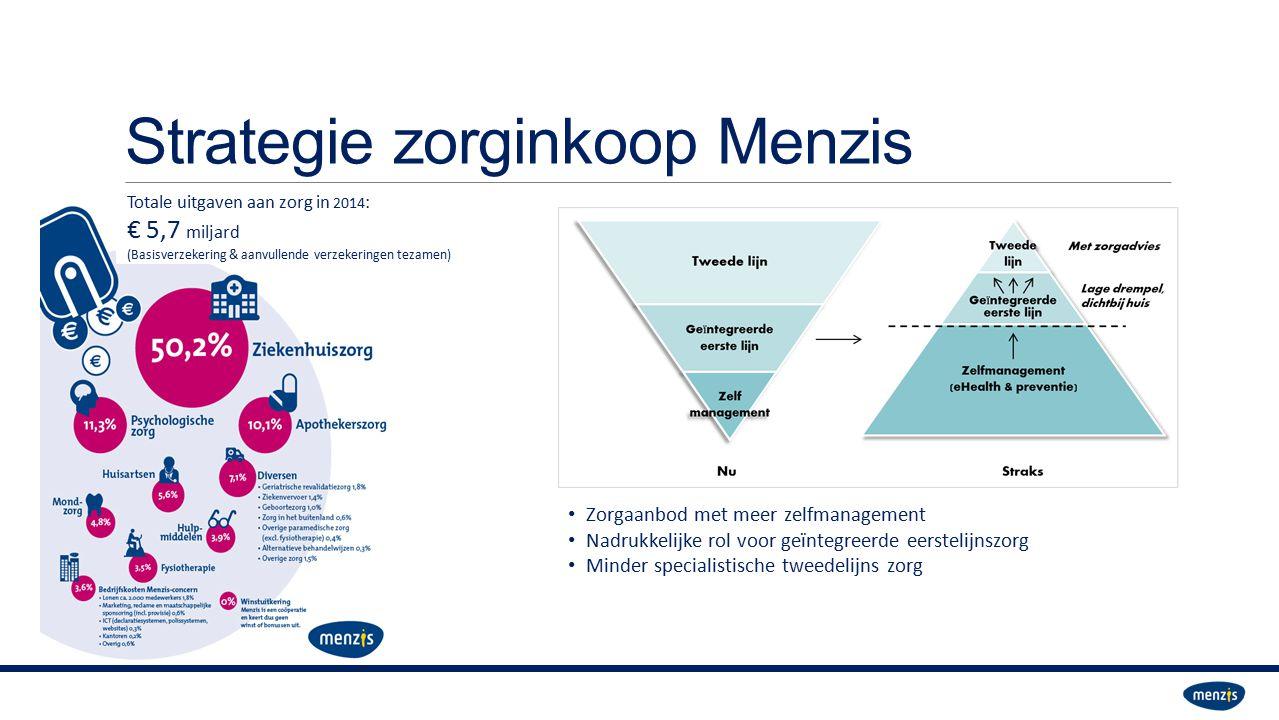 Strategie zorginkoop Menzis Zorgaanbod met meer zelfmanagement Nadrukkelijke rol voor geïntegreerde eerstelijnszorg Minder specialistische tweedelijns