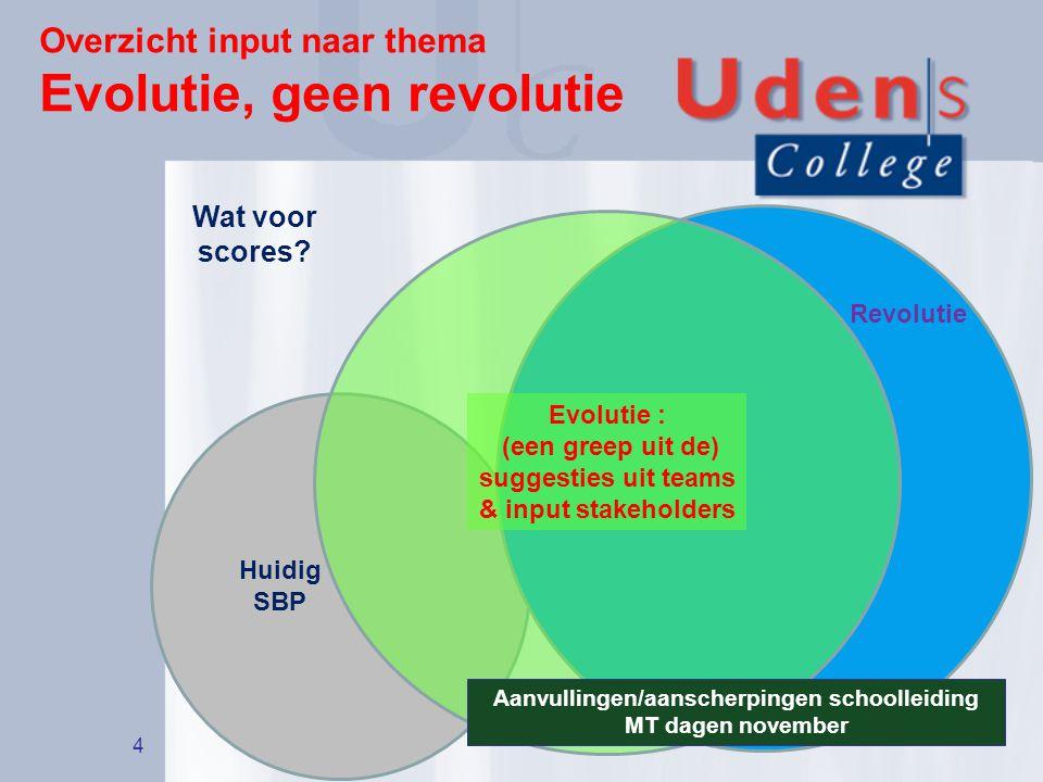 Overzicht input naar thema Evolutie, geen revolutie 4 Huidig SBP Revolutie Evolutie : (een greep uit de) suggesties uit teams & input stakeholders Wat voor scores.