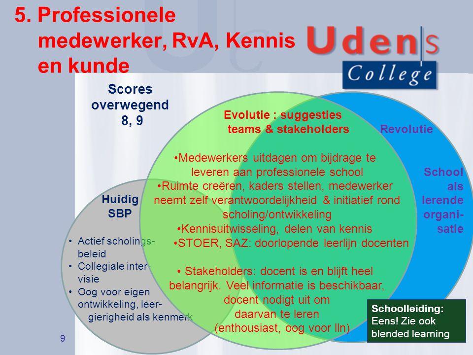 5. Professionele medewerker, RvA, Kennis en kunde 9 Huidig SBP Actief scholings- beleid Collegiale inter- visie Oog voor eigen ontwikkeling, leer- gie