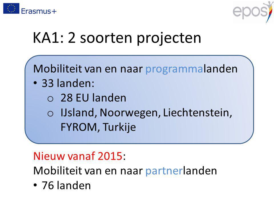 KA1: 2 soorten projecten Mobiliteit van en naar programmalanden 33 landen: o 28 EU landen o IJsland, Noorwegen, Liechtenstein, FYROM, Turkije Nieuw vanaf 2015: Mobiliteit van en naar partnerlanden 76 landen
