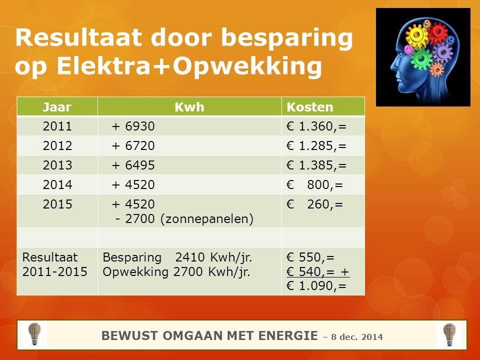 Resultaat door besparing op Elektra+Opwekking BEWUST OMGAAN MET ENERGIE – 8 dec. 2014 JaarKwhKosten 2011 + 6930€ 1.360,= 2012 + 6720€ 1.285,= 2013 + 6