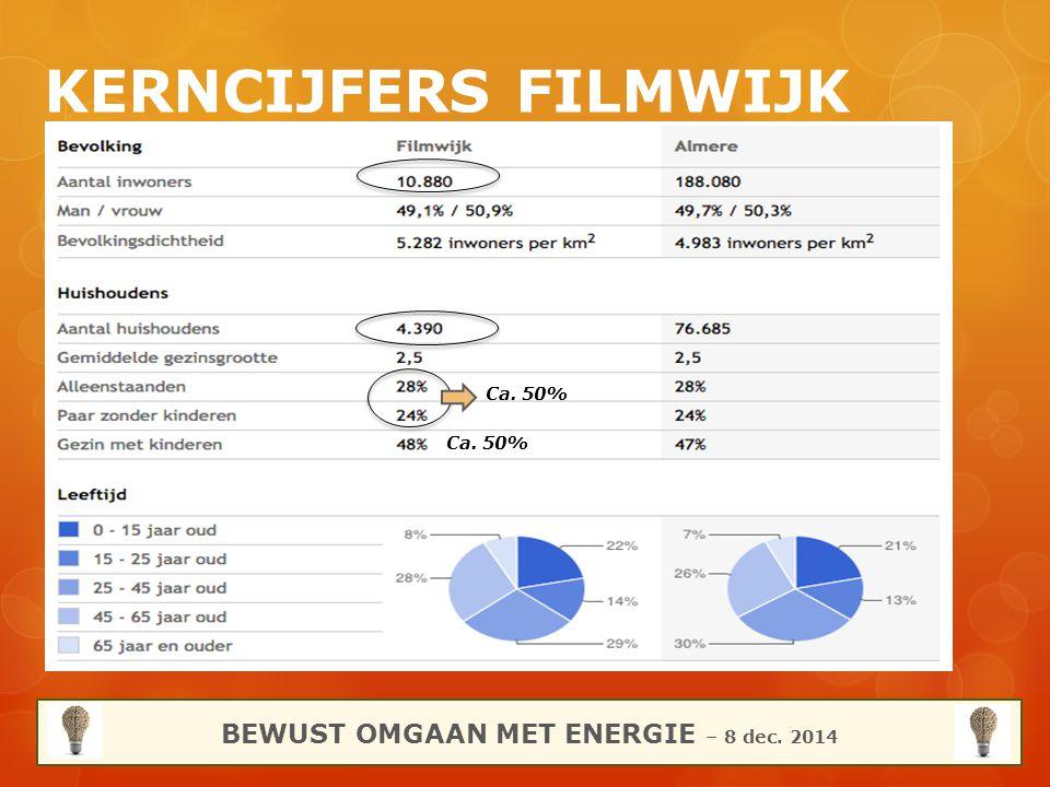 KERNCIJFERS FILMWIJK BEWUST OMGAAN MET ENERGIE – 8 dec. 2014 Ca. 50%