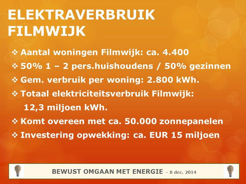 5 Stappen (Case) Energiebesparing STAPPEN: 1.Bewustwording elektraverbruik 2.Inzicht in verbruik apparaten 3.Vergelijk met andere huishoudens 4.Ontwikkelingen 2015 (groene energie / Website) 5.Informatie delen met filmwijkers BEWUST OMGAAN MET ENERGIE – 8 dec.