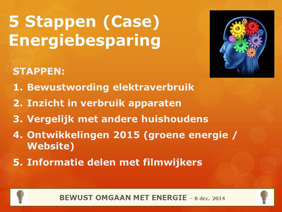 5 Stappen (Case) Energiebesparing STAPPEN: 1.Bewustwording elektraverbruik 2.Inzicht in verbruik apparaten 3.Vergelijk met andere huishoudens 4.Ontwik