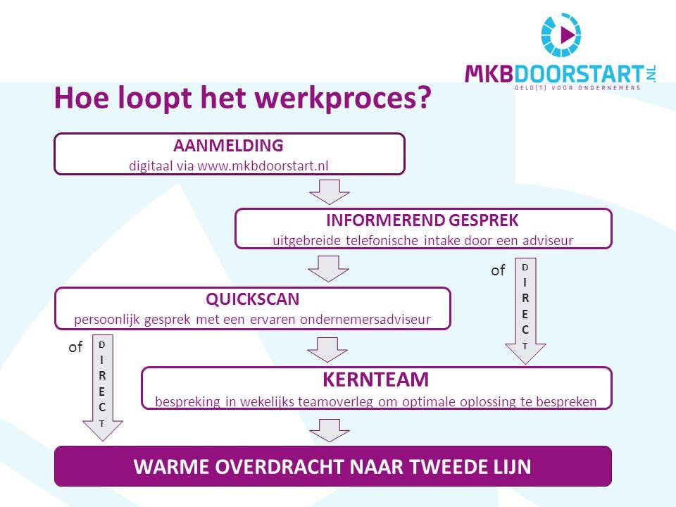 AANMELDING digitaal via www.mkbdoorstart.nl INFORMEREND GESPREK uitgebreide telefonische intake door een adviseur QUICKSCAN persoonlijk gesprek met een ervaren ondernemersadviseur KERNTEAM bespreking in wekelijks teamoverleg om optimale oplossing te bespreken WARME OVERDRACHT NAAR TWEEDE LIJN DIRECTDIRECT of DIRECTDIRECT Hoe loopt het werkproces