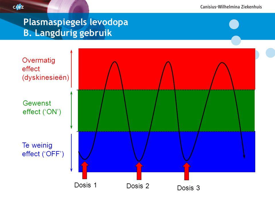 Continue dopaminerge stimulatie (CDS) Duodopa apomorfine Deep Brain Stimulation (DBS)