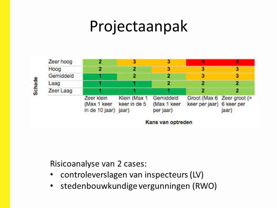 Projectaanpak Risicoanalyse van 2 cases: controleverslagen van inspecteurs (LV) stedenbouwkundige vergunningen (RWO)