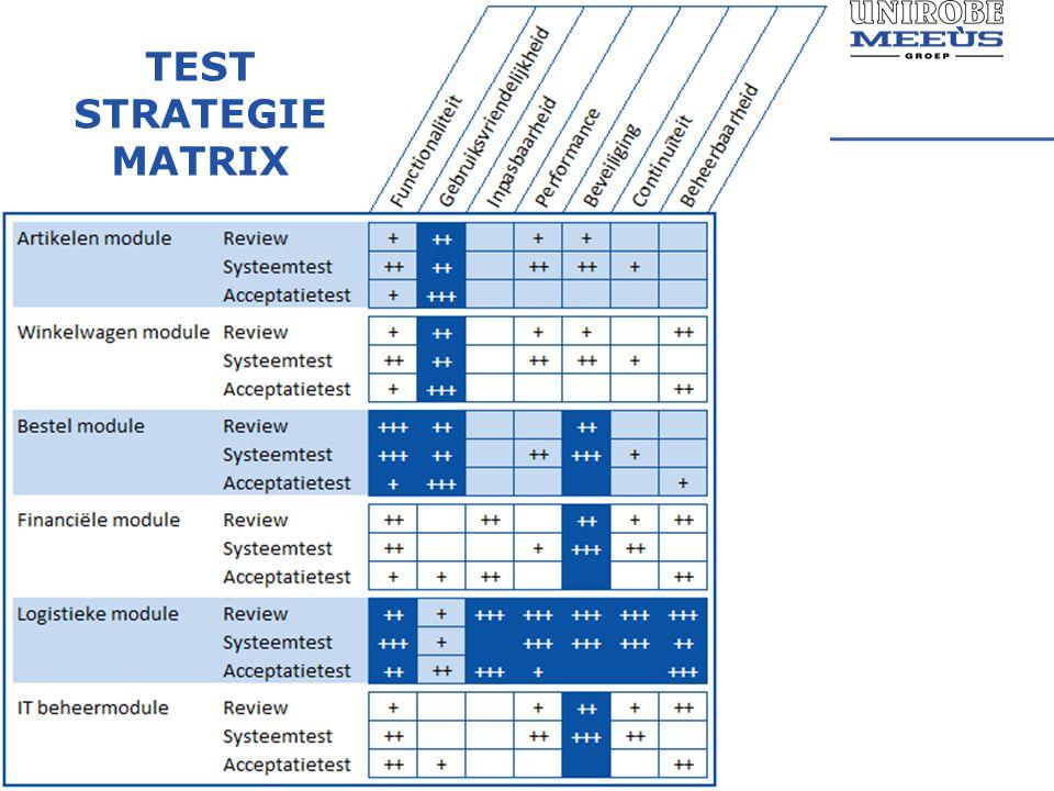 TEST STRATEGIE MATRIX