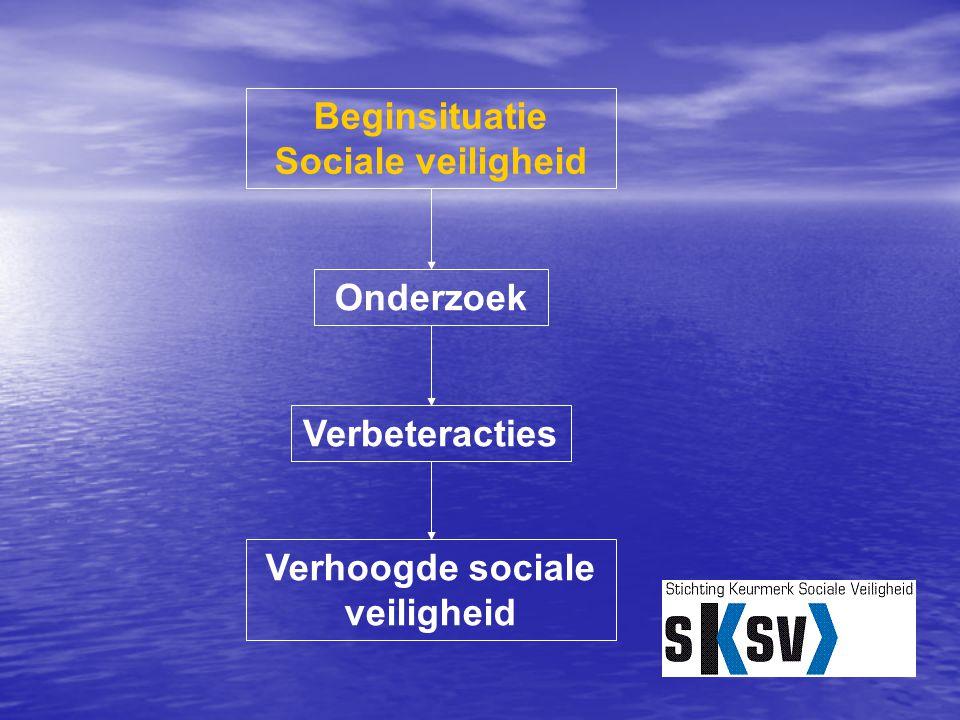 Onderzoek Verbeteracties Beginsituatie Sociale veiligheid Verhoogde sociale veiligheid