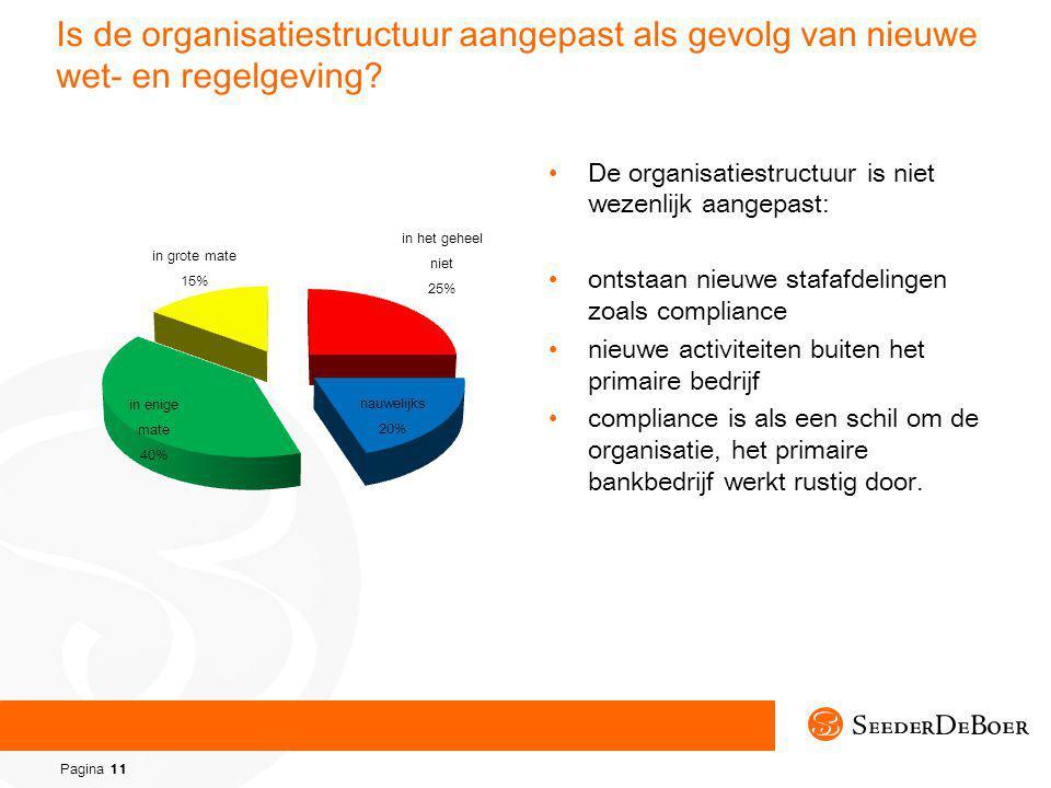 Pagina 11 Is de organisatiestructuur aangepast als gevolg van nieuwe wet- en regelgeving.
