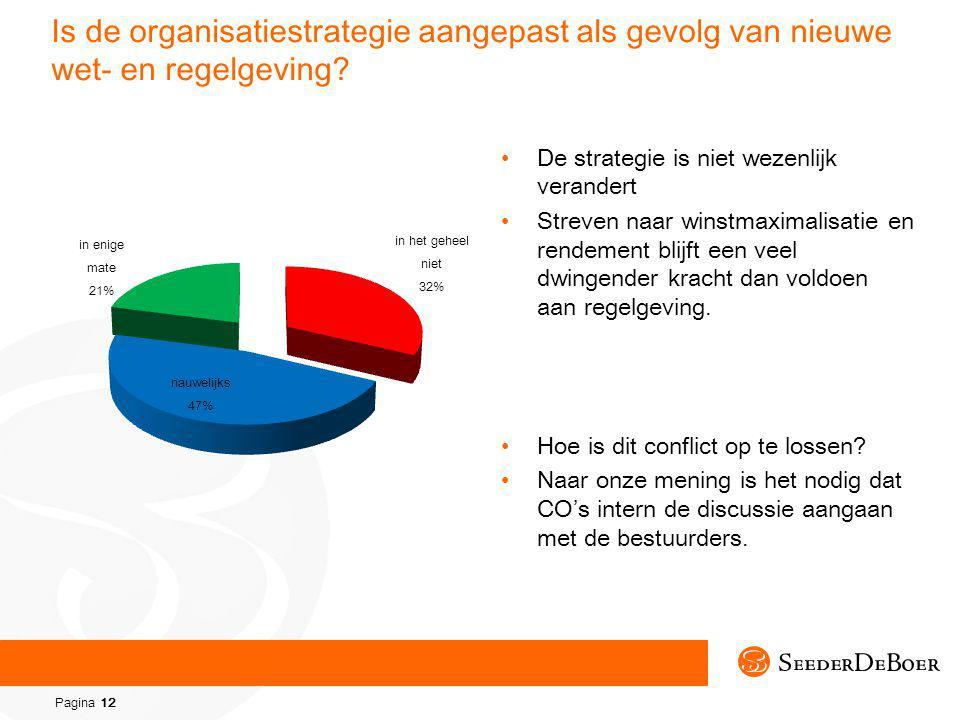 Pagina 12 Is de organisatiestrategie aangepast als gevolg van nieuwe wet- en regelgeving.