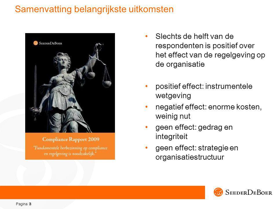 Pagina 3 Samenvatting belangrijkste uitkomsten Slechts de helft van de respondenten is positief over het effect van de regelgeving op de organisatie positief effect: instrumentele wetgeving negatief effect: enorme kosten, weinig nut geen effect: gedrag en integriteit geen effect: strategie en organisatiestructuur