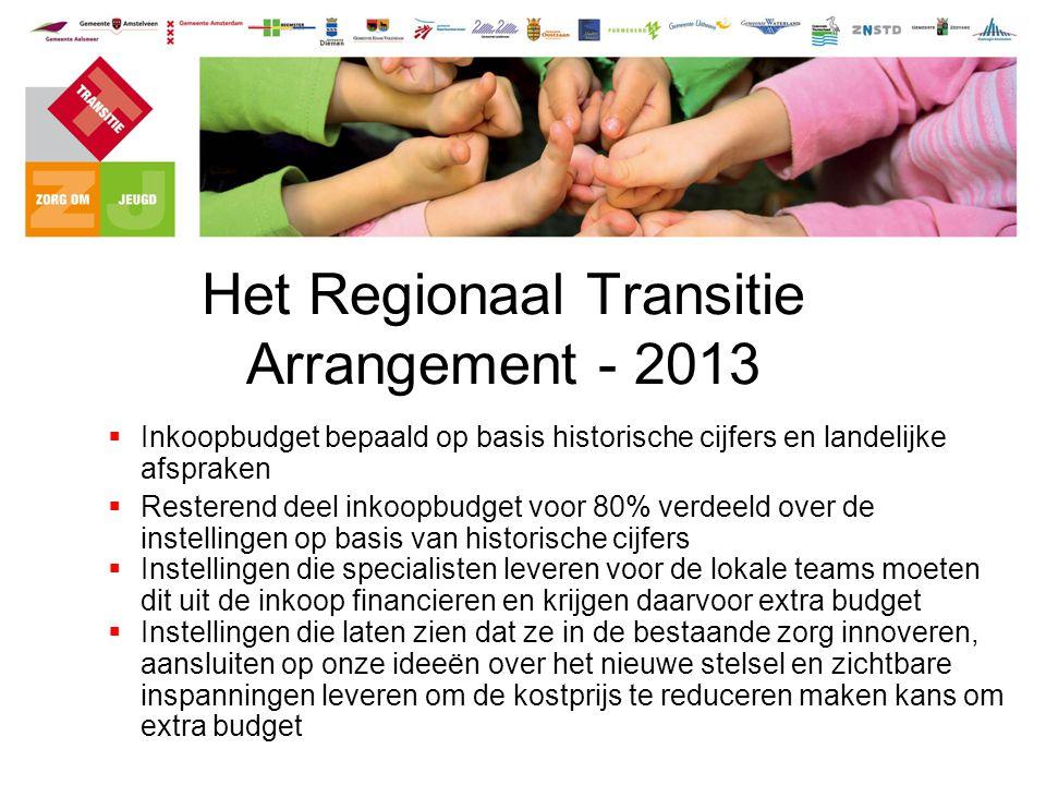 Het Regionaal Transitie Arrangement - 2013  Inkoopbudget bepaald op basis historische cijfers en landelijke afspraken  Resterend deel inkoopbudget v