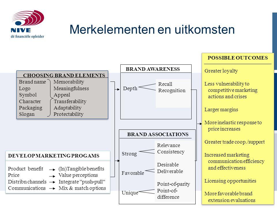 CHOOSING BRAND ELEMENTS Brand nameMemorability LogoMeaningfulness SymbolAppeal CharacterTransferability PackagingAdaptability SloganProtectability CHO