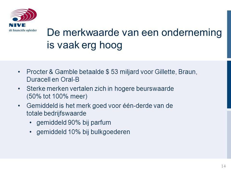 14 21-3-2015 Procter & Gamble betaalde $ 53 miljard voor Gillette, Braun, Duracell en Oral-B Sterke merken vertalen zich in hogere beurswaarde (50% to