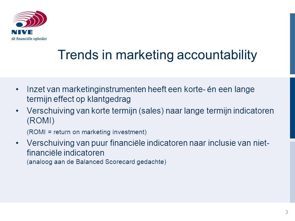 24 Voorbeeld 3 Stel dat het bedrijf verwacht dat een verdubbeling van de marketinguitgaven leidt tot een halvering van het verloop (uitgaande van de beginsituatie).