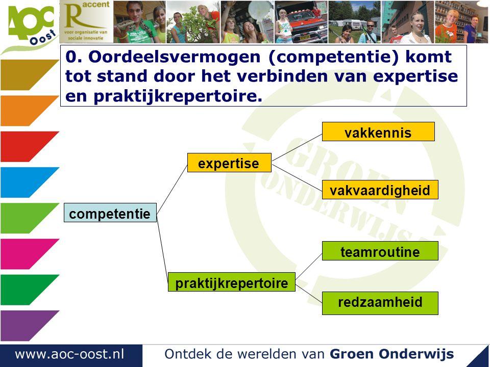 0. Oordeelsvermogen (competentie) komt tot stand door het verbinden van expertise en praktijkrepertoire. competentie expertise vakkennis vakvaardighei
