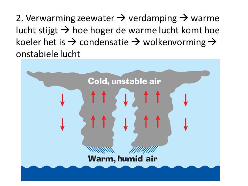 2. Verwarming zeewater  verdamping  warme lucht stijgt  hoe hoger de warme lucht komt hoe koeler het is  condensatie  wolkenvorming  onstabiele
